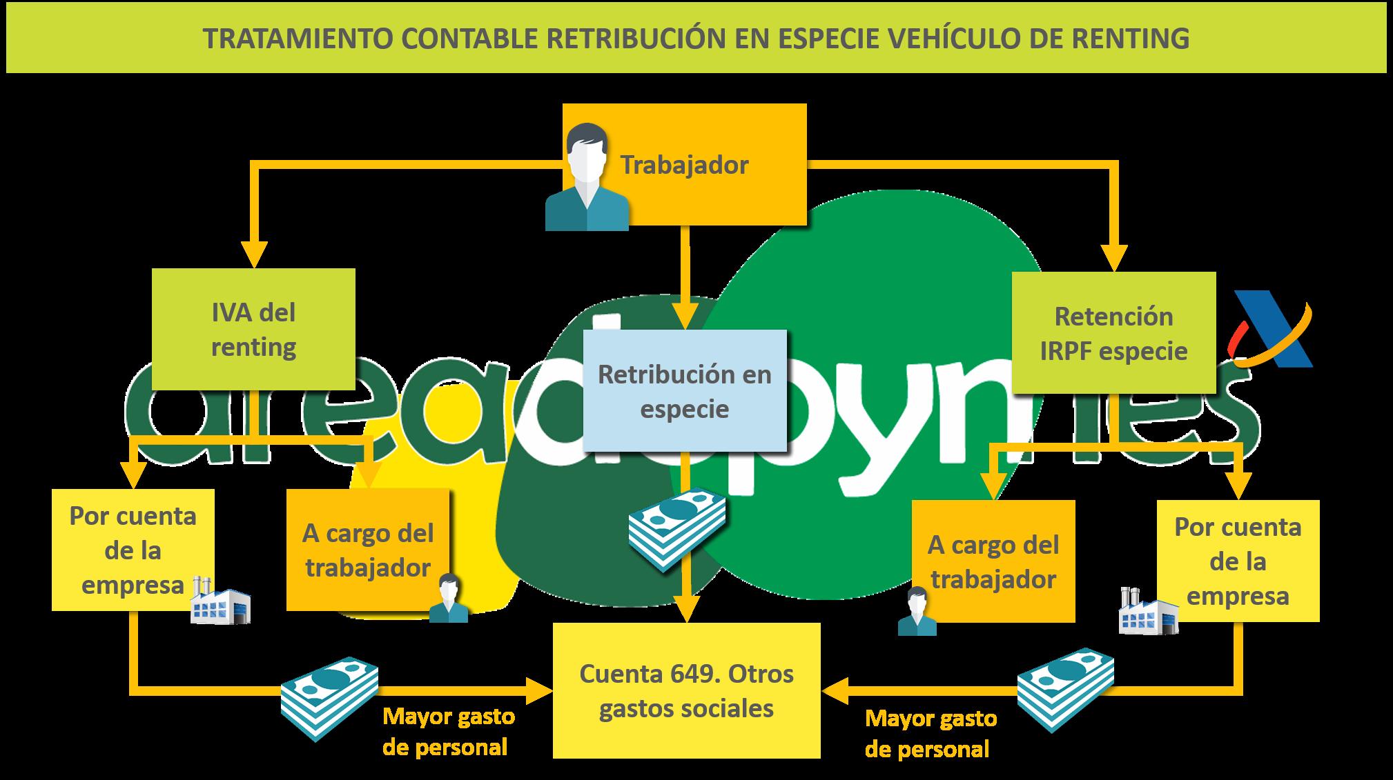 Tratamiento contable de la retribución en especie por la cesión a los trabajadores de vehículos en régimen de renting para fines privados