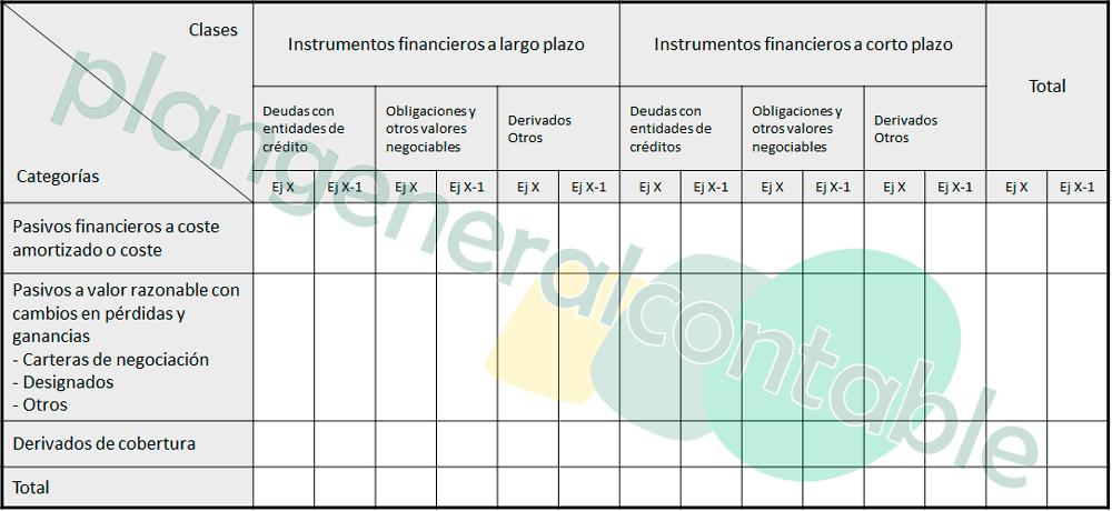 Información relacionada con el balance para pasivos financieros