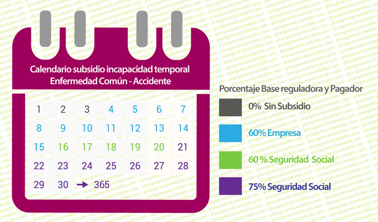 Calendario prestaciones y pagador del subsidio por incapacidad temporal - IT -