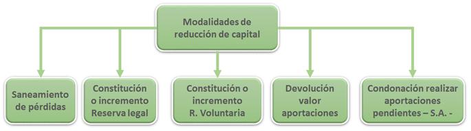 Esquema modalidades reducción capital social