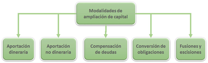 Modalidades ampliación capital en una sociedad anónima